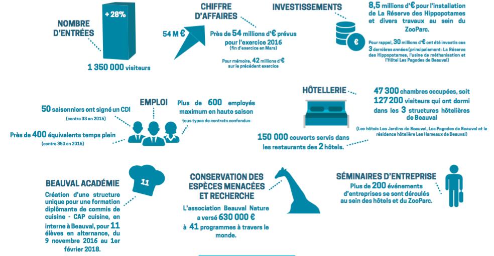 zoo de Beauval en chiffres